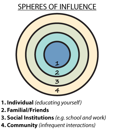 image that illustrates the spheres of influence